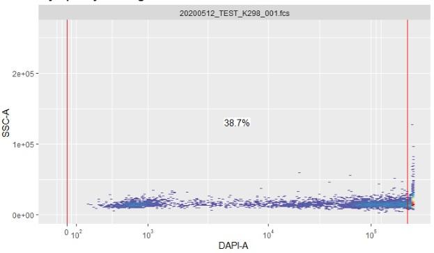 Correct values on DAPI axis