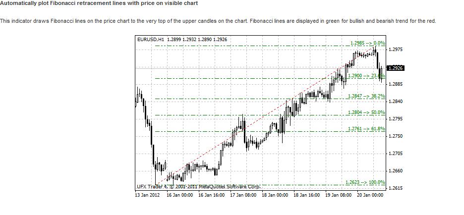 Automatically plot Fibonacci retracement lines (Enjoy Free BONUS Trend Automated Teller Machine)