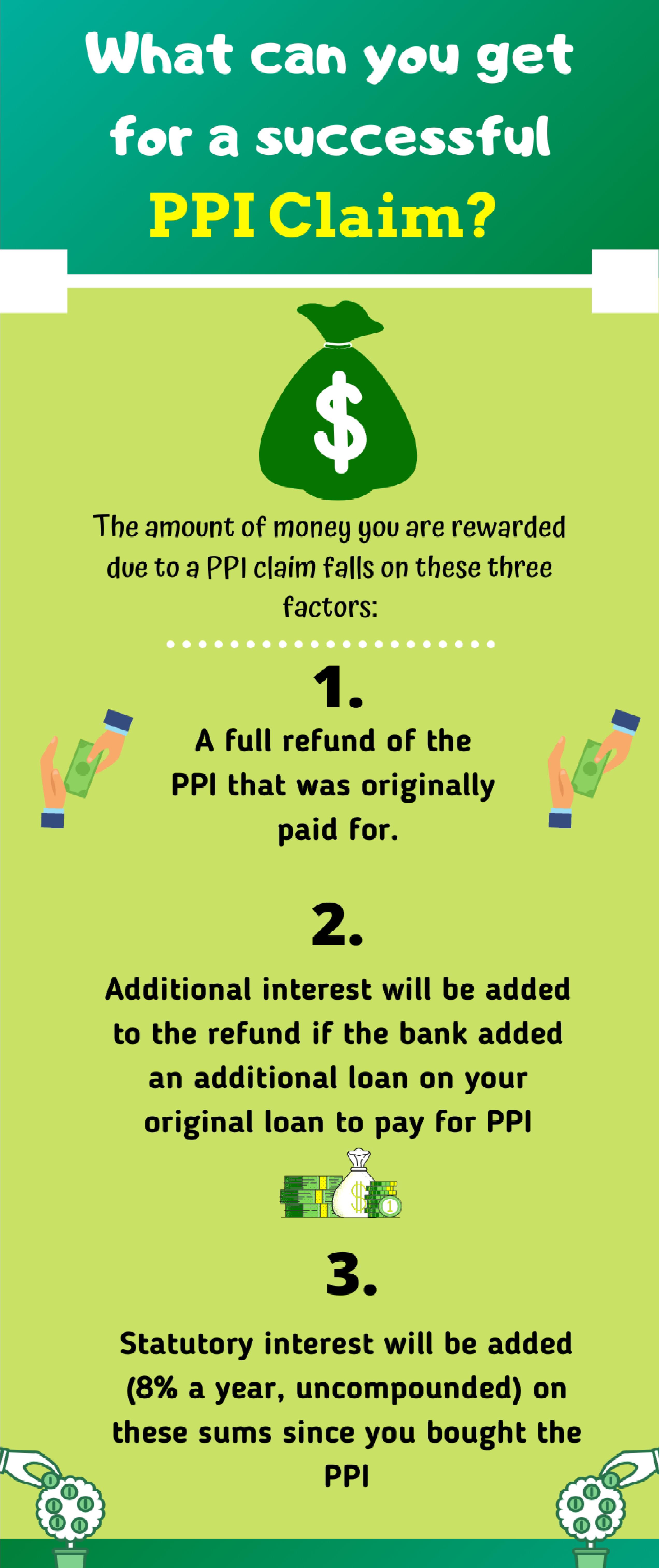 infographic-successful-ppi-claim