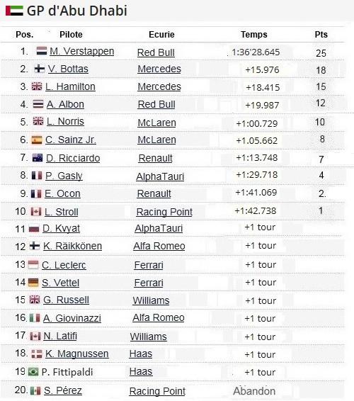 F1 GP d'Abu Dhabi 2020 : Victoire Max Verstappen pour la dernière manche de la saison  2020-GP-d-Abu-Dhabi-Course