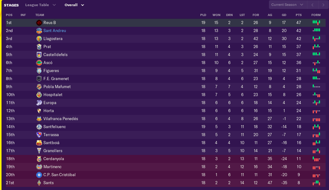 november-league-table.png
