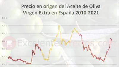 Gráfico de evolución del precio en origen del aceite de oliva virgen extra durante los años 2010 2011 2012 2013 2014 2015 2016 2017 2018 2019 2020 2021