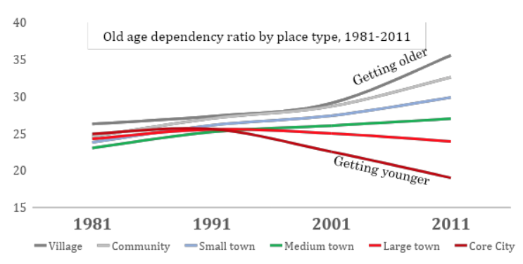 Towns-age-rate.png