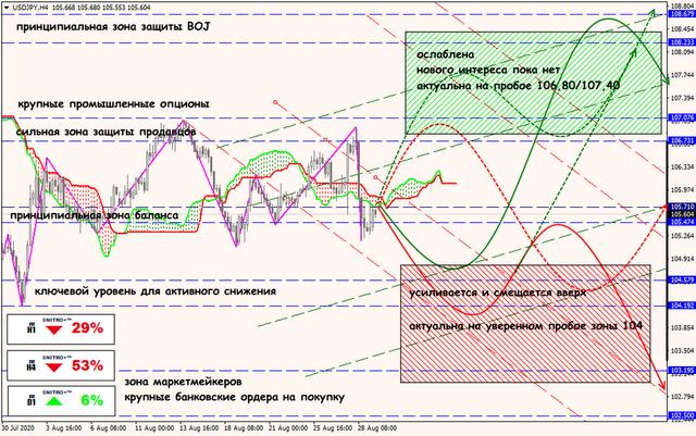 Аналитика от ForexChief - Страница 18 31-08-20-USDJPY