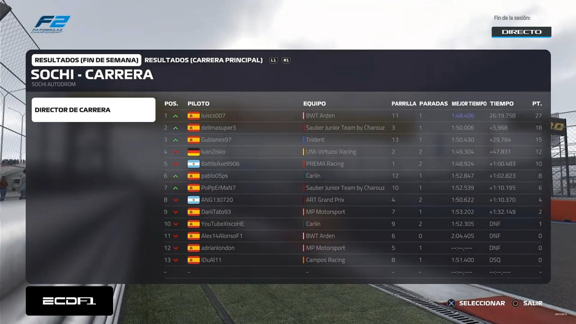 [F2 PS4] Resultados Gran Premio de Rusia (Ronda 7) Image