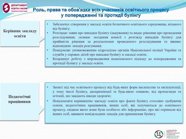 Роль, права та обов'язки всіх учасників освітного процессу у попередженні та протедії булінгу FB-IMG-1618340805127