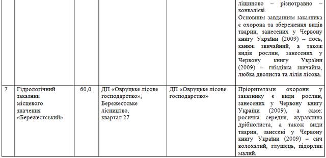 z5 - У Житомирській області хочуть оголосити 7 заказників місцевого значення з рідкісними видами рослин і тварин