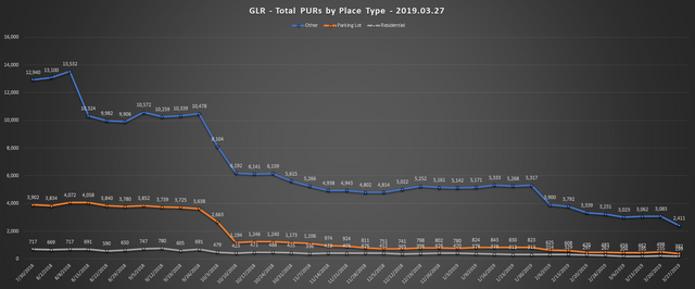 2019-03-27-GLR-PUR-Report-Total-PURs-by-Place-Type-Line-Chart