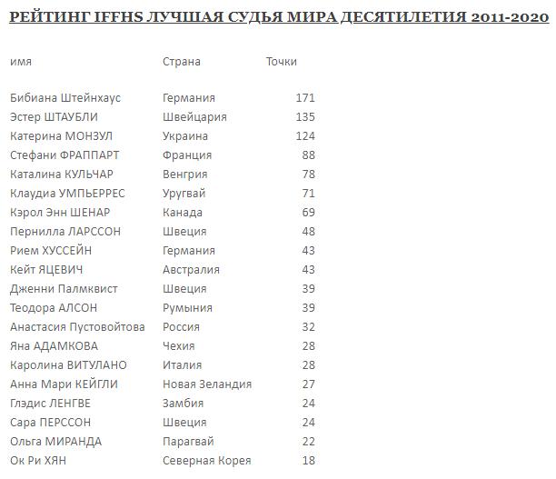 На первом месте в рейтинге оказалась легендарная Бибиана Штайнхаус из Германии
