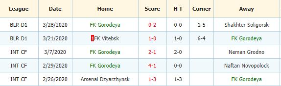 Gorodeya
