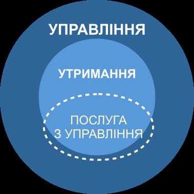 ЖСК и ОСМД (ЖБК/ОСББ)