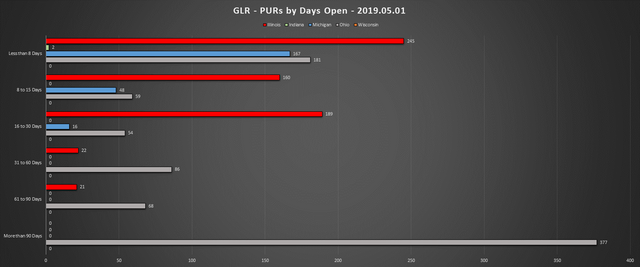 2019-05-01-GLR-PUR-Report-PURs-by-Days-Open-Chart