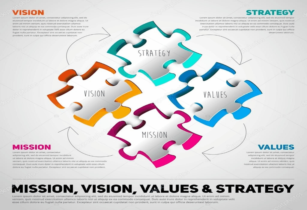 Business Strategy Model