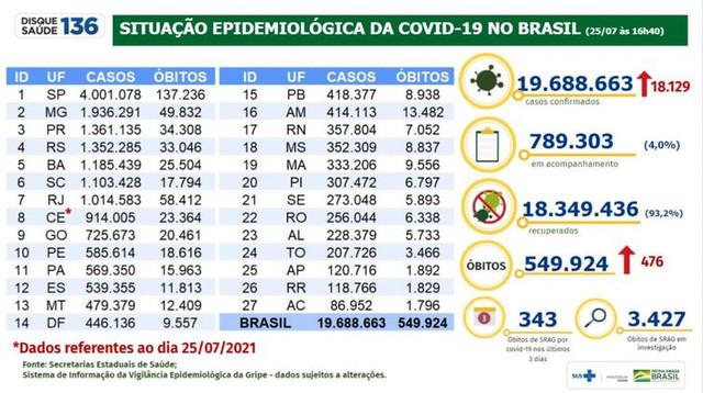 tabela-covid-19-Brasil