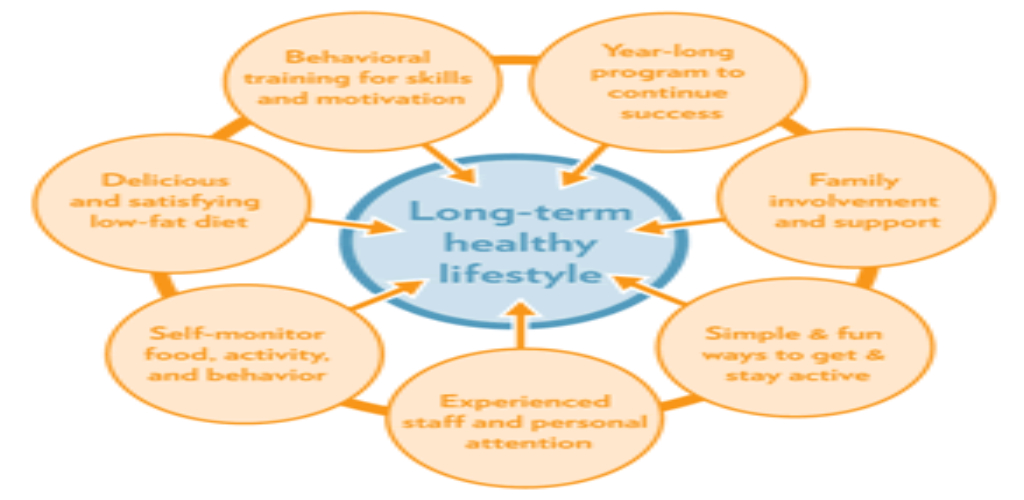 5 Simple Methods For Healthy Lifestyle Uncovered