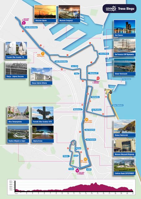 recorrido-gdynia-mundial-medio-maraton-2020-travelmarathon-es