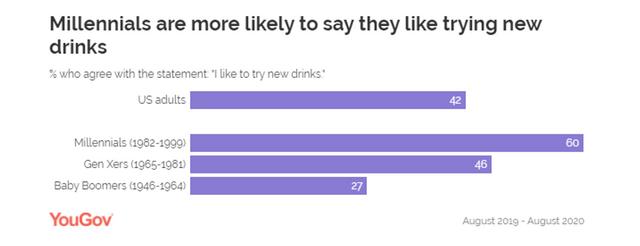 millennials and drinking