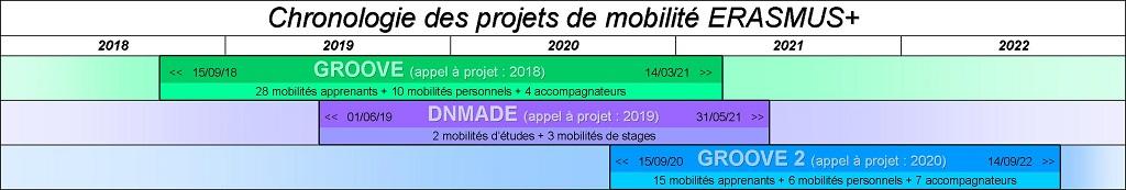 Chronologie des projets de mobilité ERASMUS+