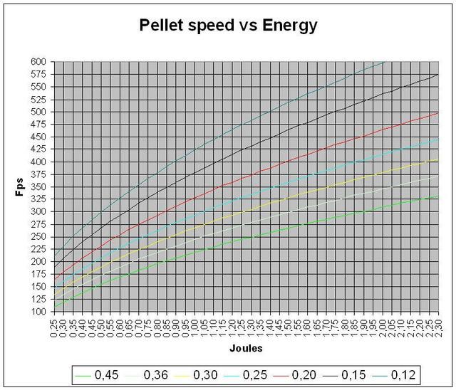 graph for pellet speed vs energy