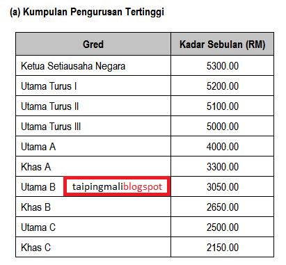 Anggapan Umum Betul Ke Gaji Penjawat Gred 41 Rm12 000 Isu Semasa Semasa Forum Cari Infonet
