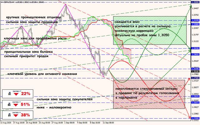 Аналитика от ForexChief - Страница 18 14-09-20-GBPUSD