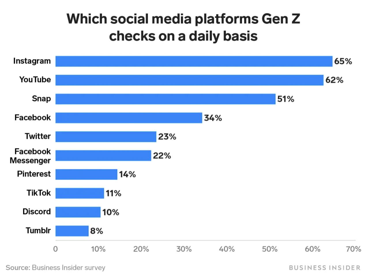 Top Platforms: Gen Z