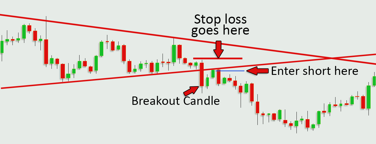 Forex-Trading-Strategies-Breakout-Candle-Profiti-Xpedia