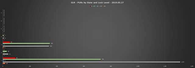2019-03-27-GLR-PUR-Report-PURs-by-State-LL-Chart