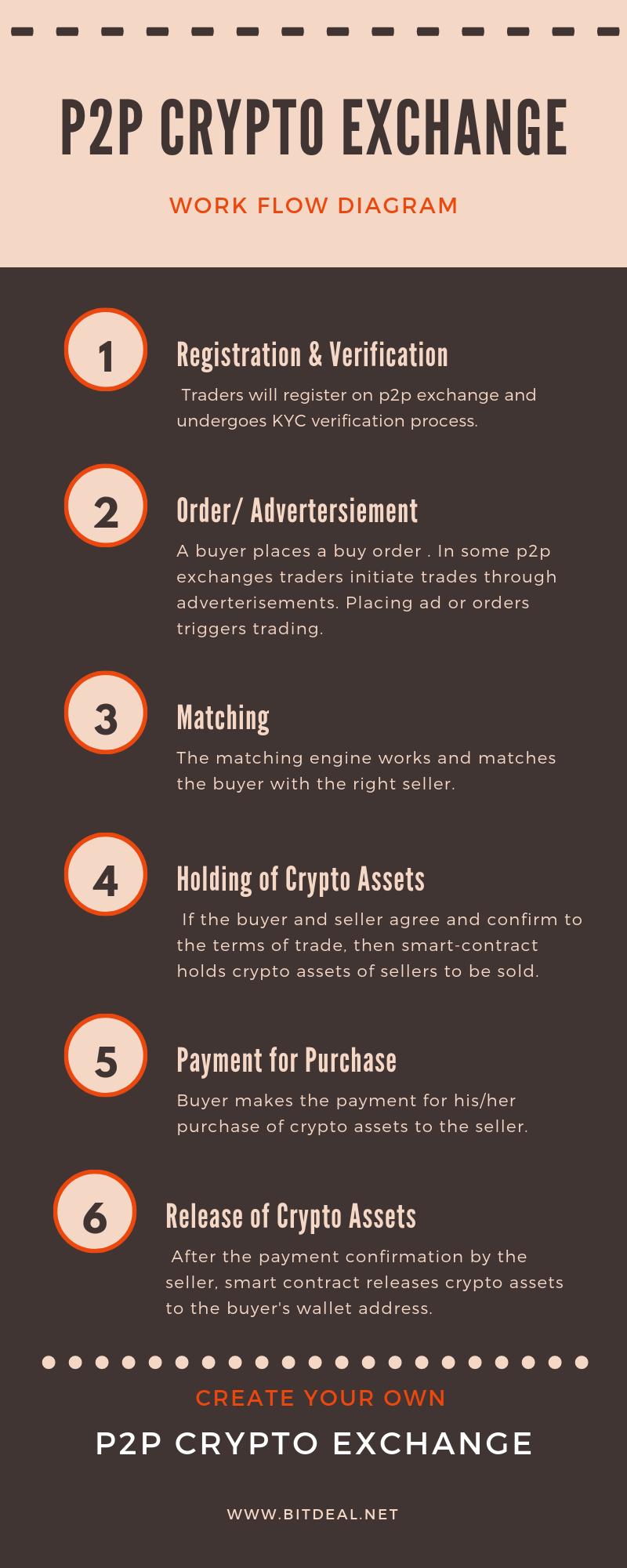 p2p script di exchange crypto anton kreil bitcoin