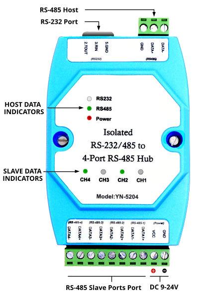 RS485-HUB-IND2