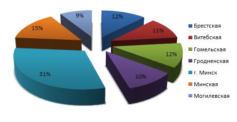 Анализ структуры розничного товарооборота в Республике Беларусь за 2018 год по областям