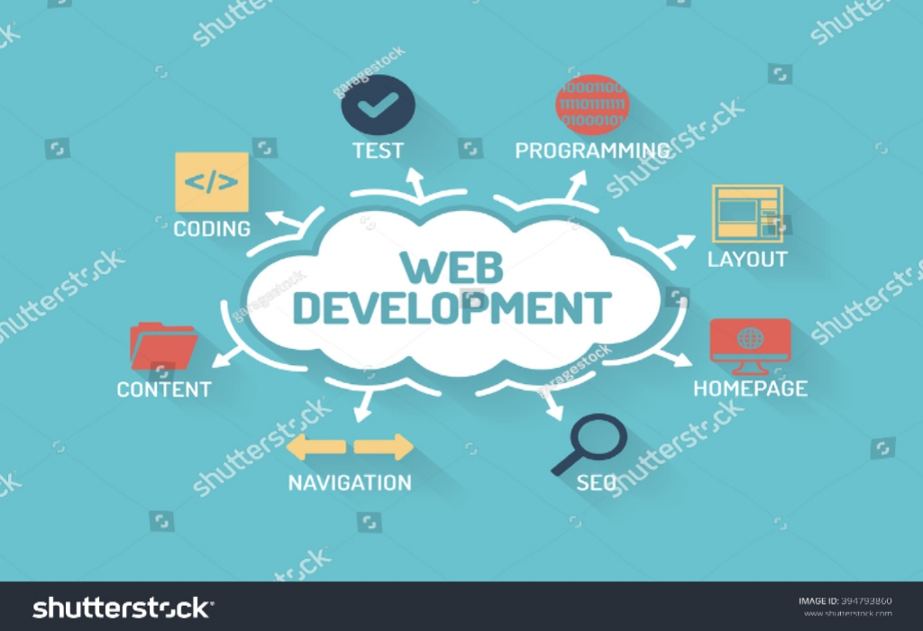 The Tried and True Method for Web Development In Detailed Detail
