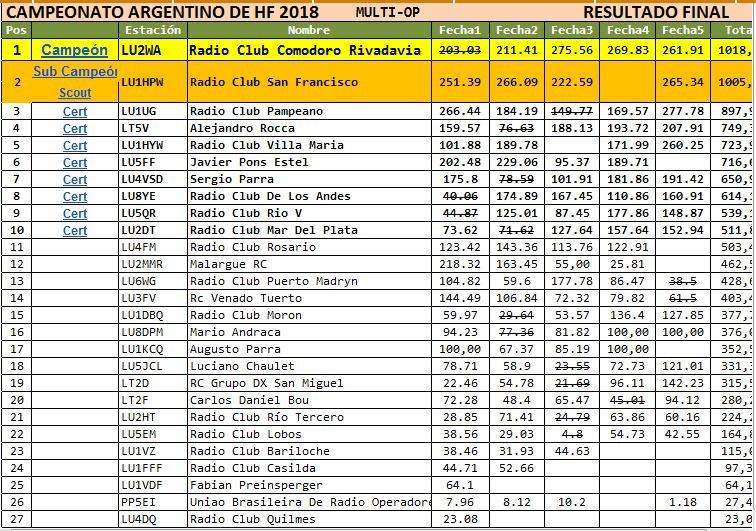2018 10 07 lu2wa cahf result multi - LU2WA Campeón Multioperador CAHF 2018