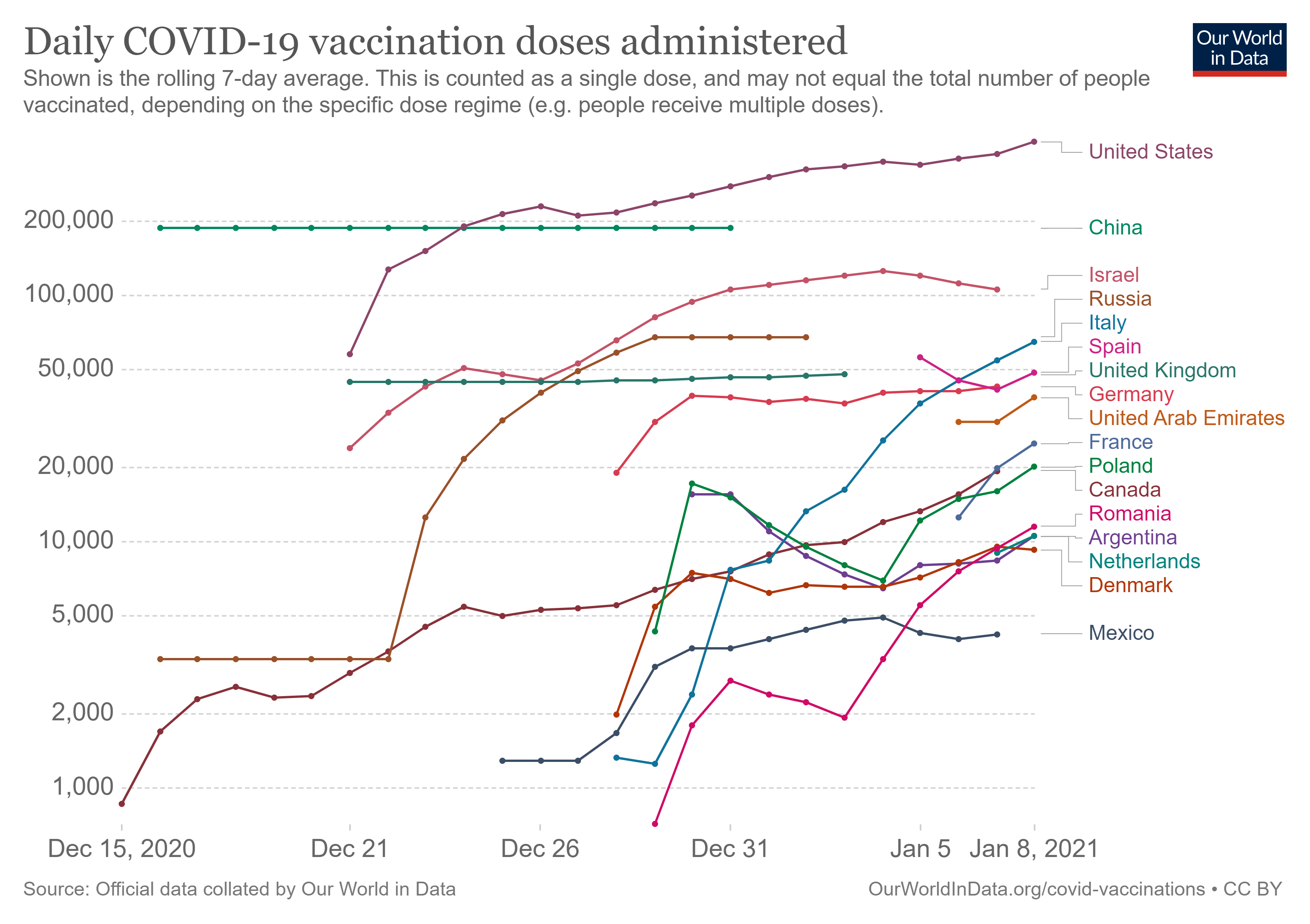 daily-covid-19-vaccination-doses-1.png