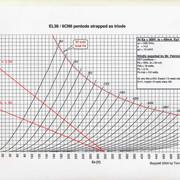 EL38 Triode 5k 2 5 K