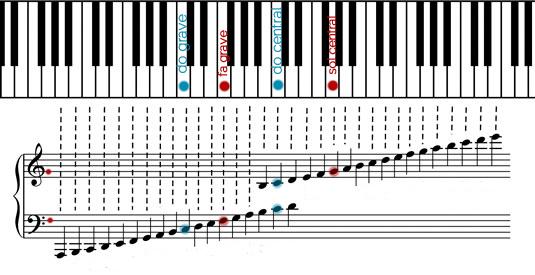 notas-piano-y-pentagrama