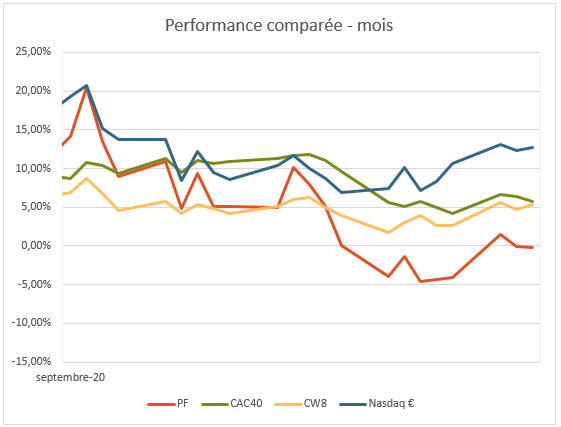 https://i.ibb.co/N7HmH6T/pf-20201001-graphe-perf-mensuel.png
