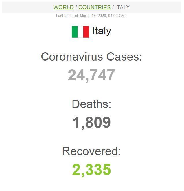 Data kasus corona di Italia
