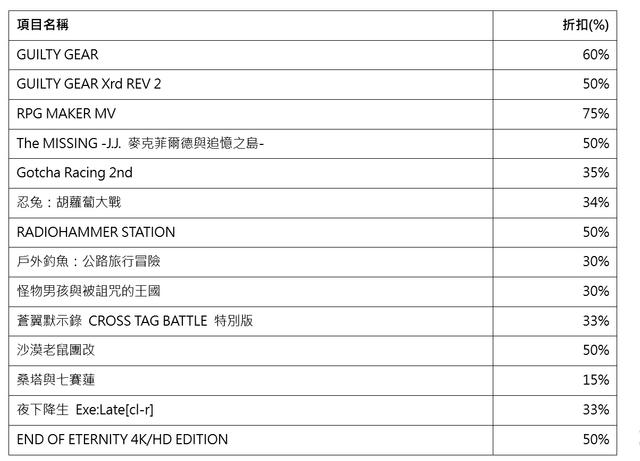 Topics tagged under arc_system on 紀由屋分享坊 11