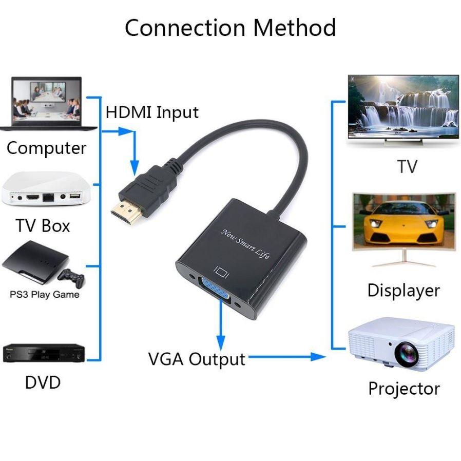 i.ibb.co/NFkvN5Q/Adaptador-HDMI-para-VGA-com-Sa-da-de-udio-3-5mm-Cabo-de-Alimenta-o-Micro-USB-1-YJ1-GSER-2.jpg