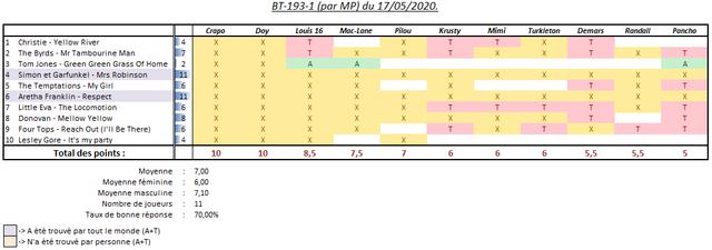 Scores-BT-par-MP-17052020-1