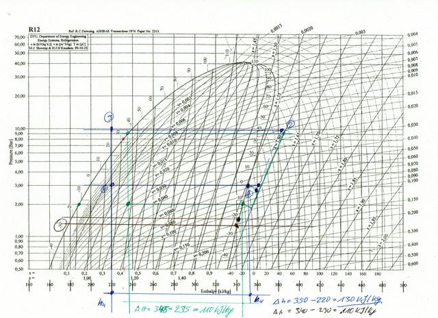 R12-p-h-Diagramm