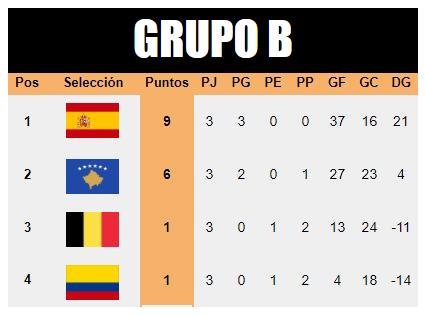 [AICv21] Resumen J3 & Cuartos de Final / Mundial de AIC Grupo-B