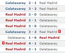 Galatasaray Real Madrid tüm maçlar