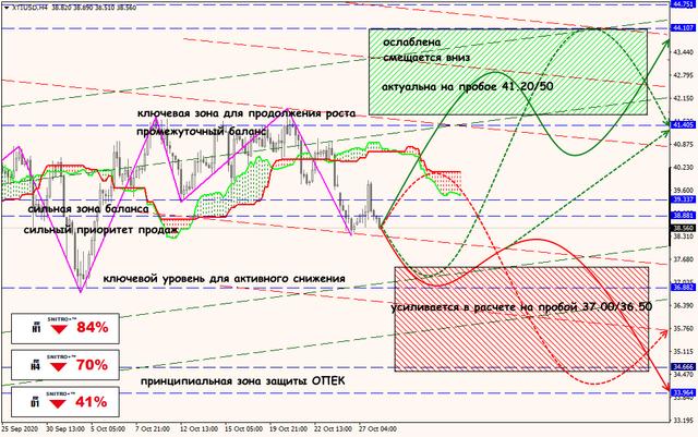 28-10-20-XTIUSD-rus