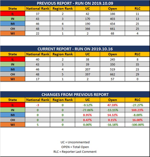 2019-10-16-GLR-UR-Report-Stats-Report