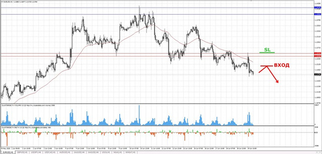 Анализ рынка от IC Markets. - Страница 4 Sell-euro-mini