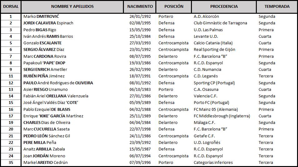 Clasificación de La Liga Santander 2018-2019 TABLA-Eibar-DEF