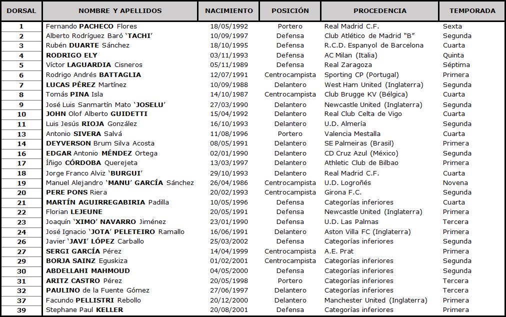 Clasificación LaLiga Santander 2020-2021 TABLA-Alaves-DEF