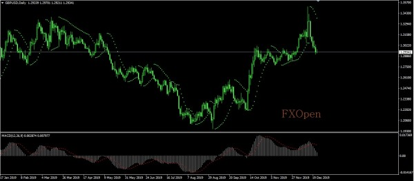 FXOpen Spread world and forexcup - Page 15 GBPUSD